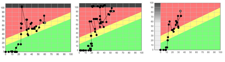 Fever Chart, indicateur